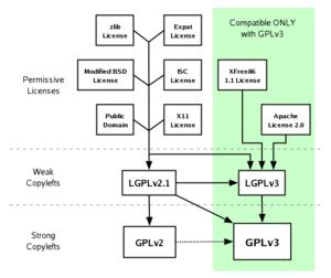 License Compat