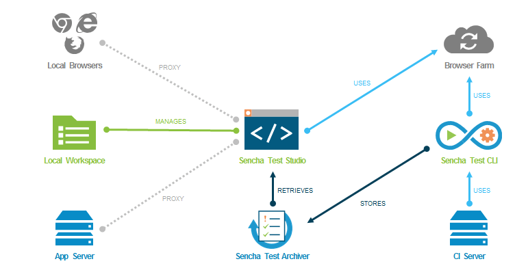 Sencha Test Product Overview