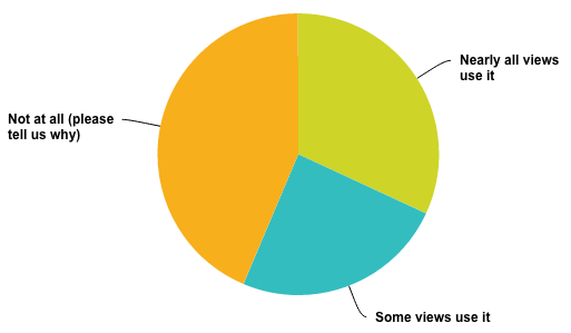 GXT Survey Results - UiBinder