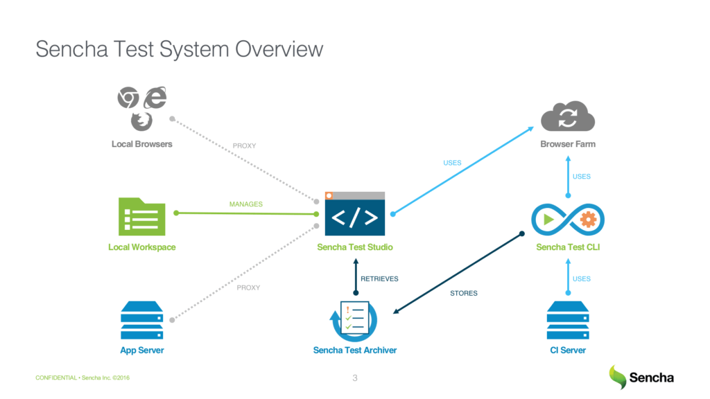 Sencha Test System Overview