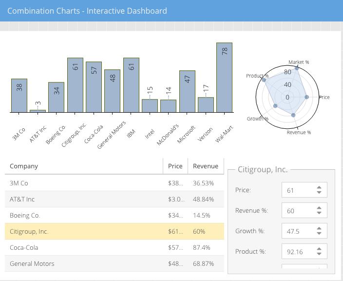 Combination Charts - Interactive Dashboard