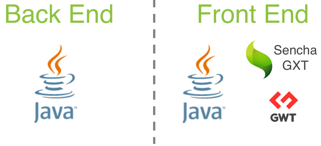 Integrating HTML5 Into Your Java Applications