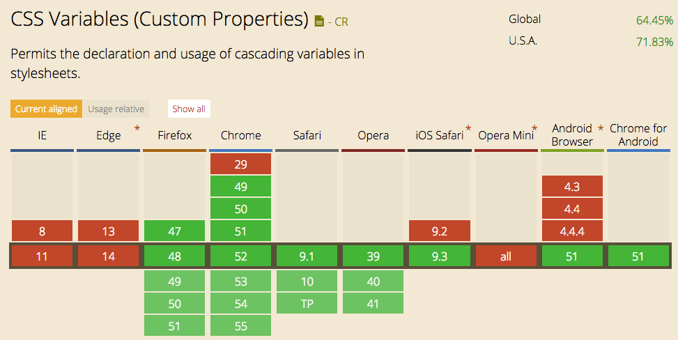 Support for CSS Variables
