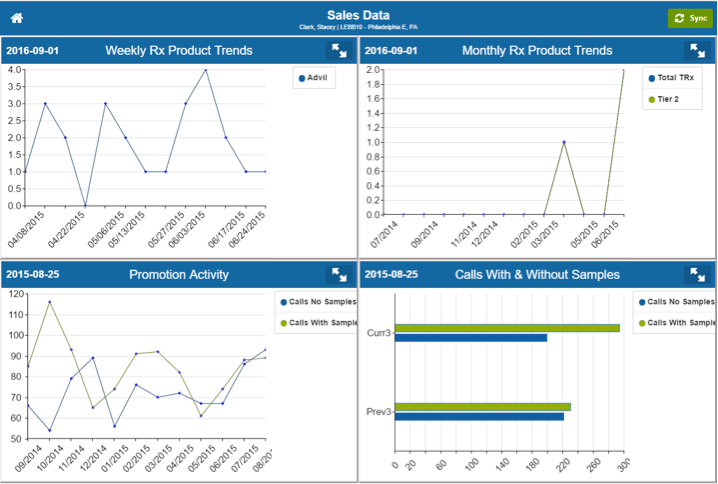 Sales Data and Activity Widgets