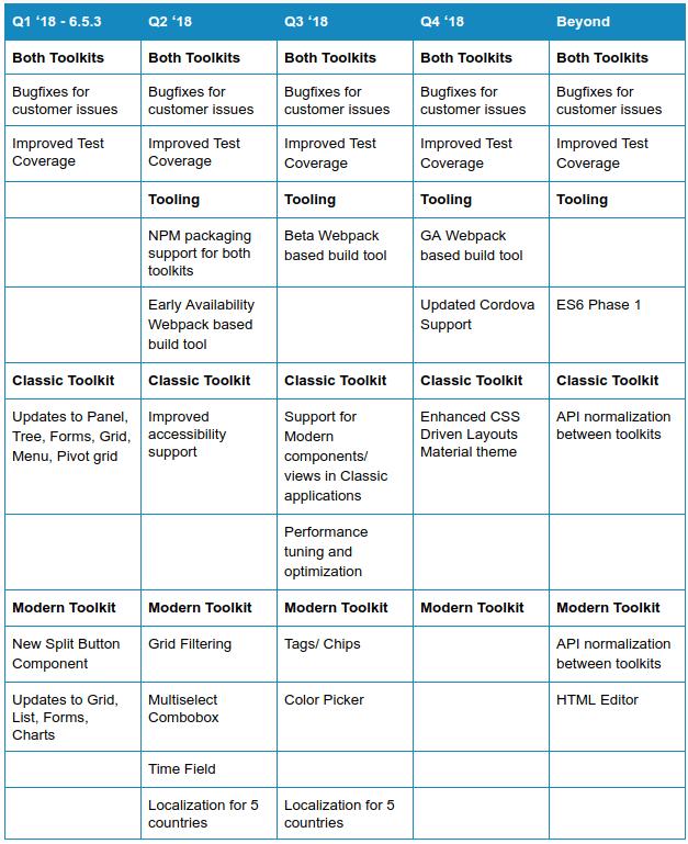 Ext JS Roadmap